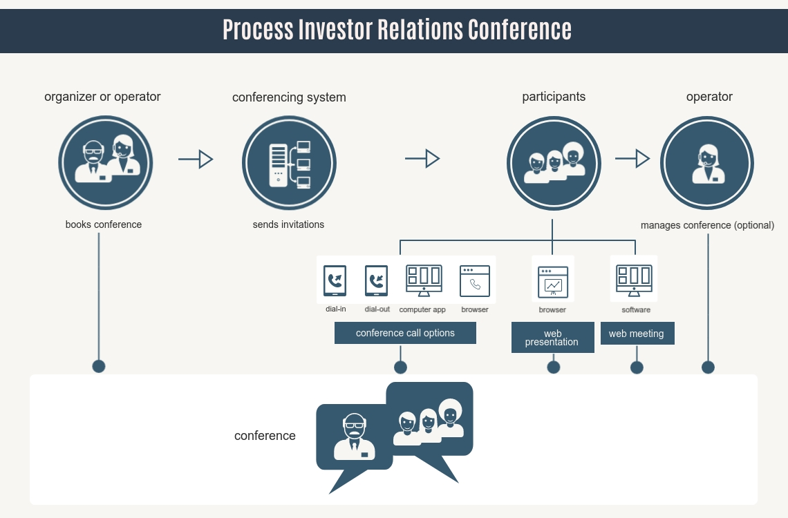 investor relations conference process