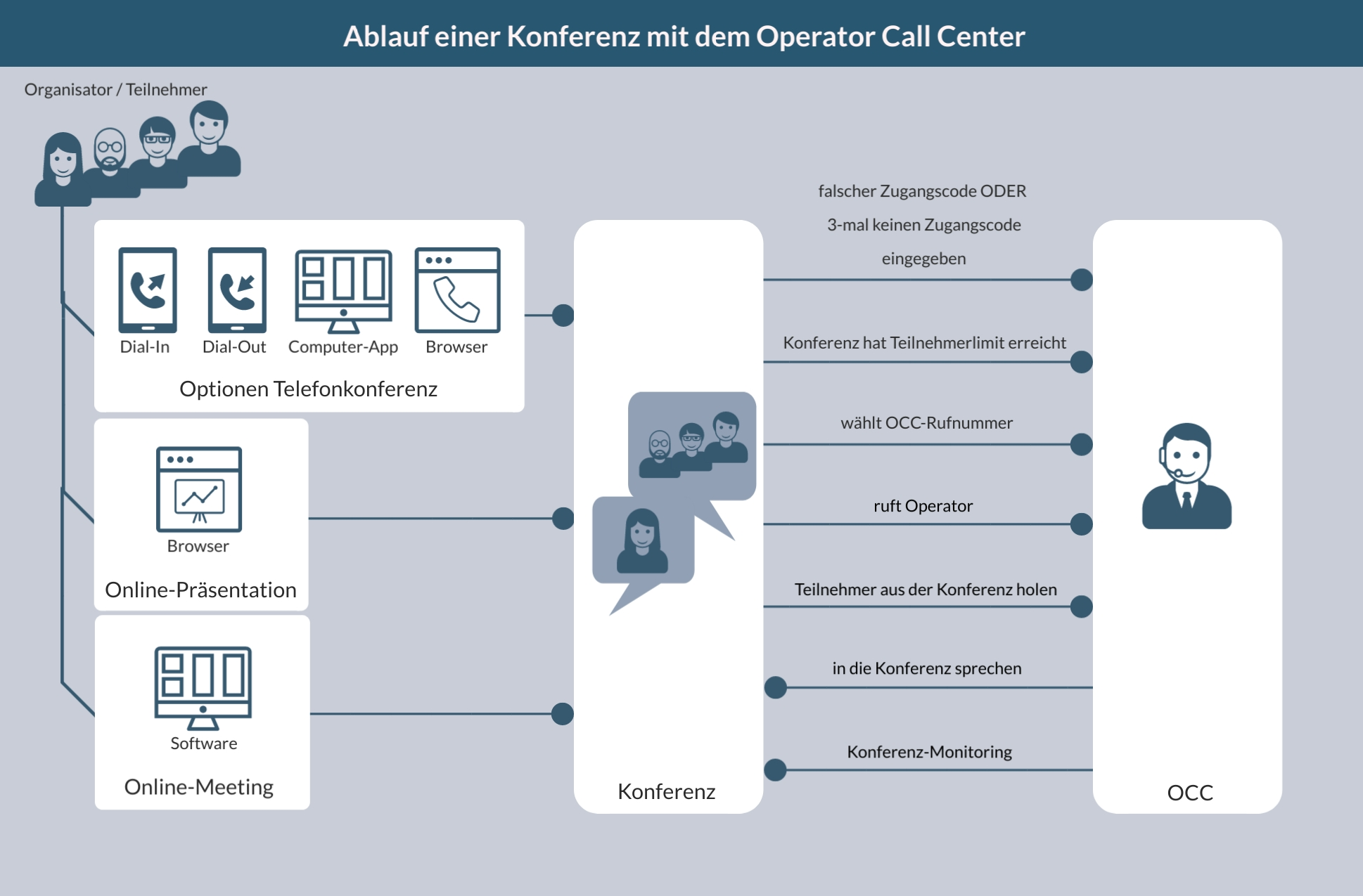 Operator Call Center Ablauf
