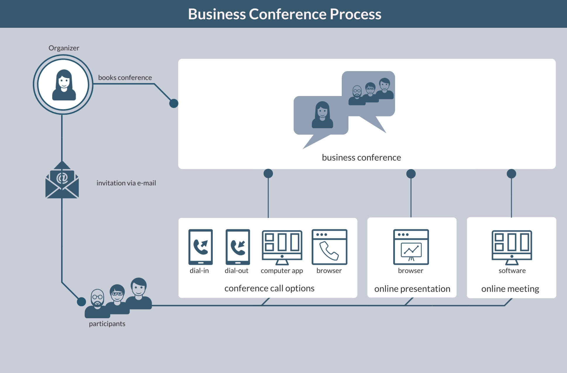 business conferences process