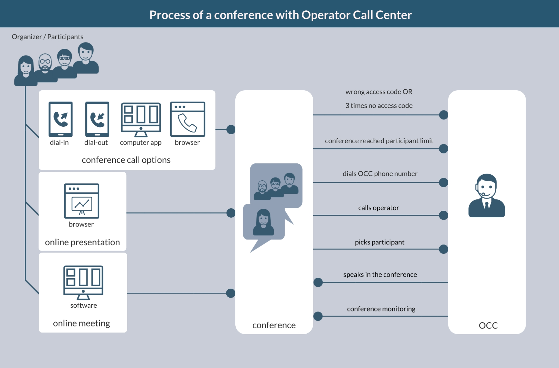 operator call center process